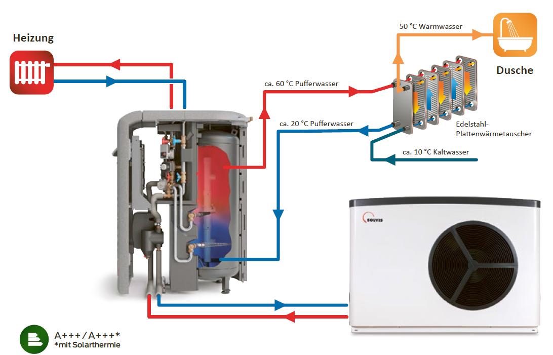 Schema der SolvisLea Wärmepumpenlösung