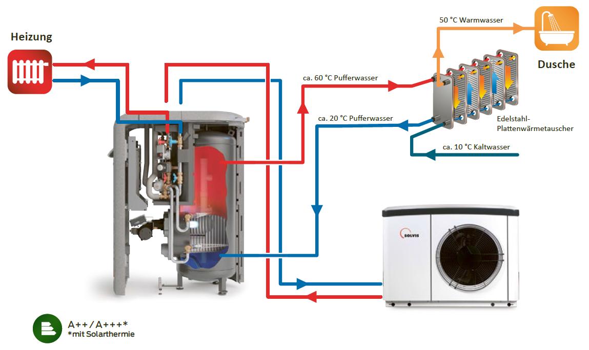 Schema der SolvisLea Hybrid-Wärmepumpenlösung