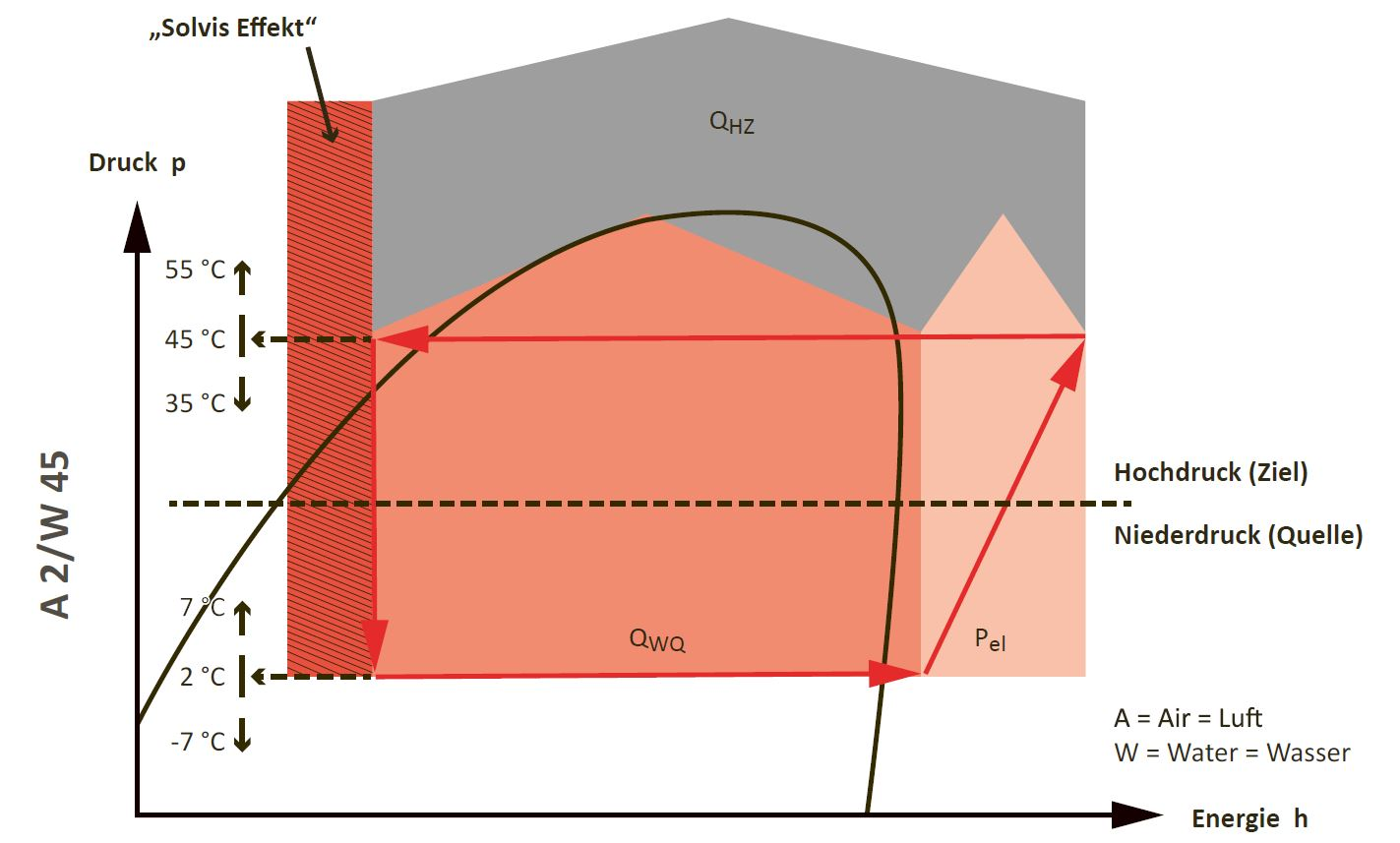 SolvisLea Hybrid-Wärmepumpenlösung